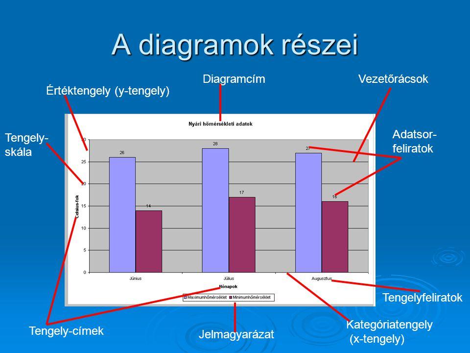 A diagramok részei DiagramcímVezetőrácsok Adatsor- feliratok Értéktengely (y-tengely) Kategóriatengely (x-tengely) Tengely-címek Tengely- skála Jelmag