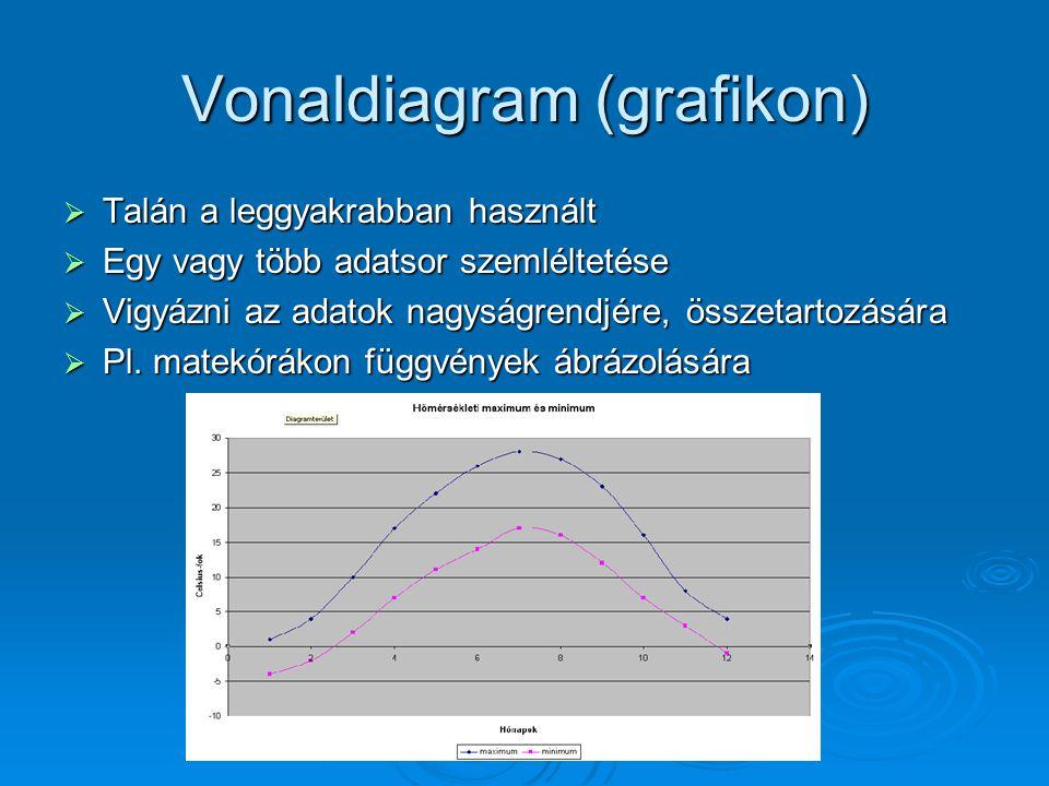 Vonaldiagram (grafikon)  Talán a leggyakrabban használt  Egy vagy több adatsor szemléltetése  Vigyázni az adatok nagyságrendjére, összetartozására