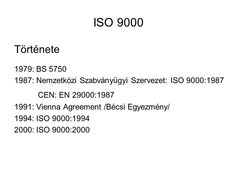 ISO 9000 Története 1979: BS 5750 1987: Nemzetközi Szabványügyi Szervezet: ISO 9000:1987 CEN: EN 29000:1987 1991: Vienna Agreement /Bécsi Egyezmény/ 1994: ISO 9000:1994 2000: ISO 9000:2000