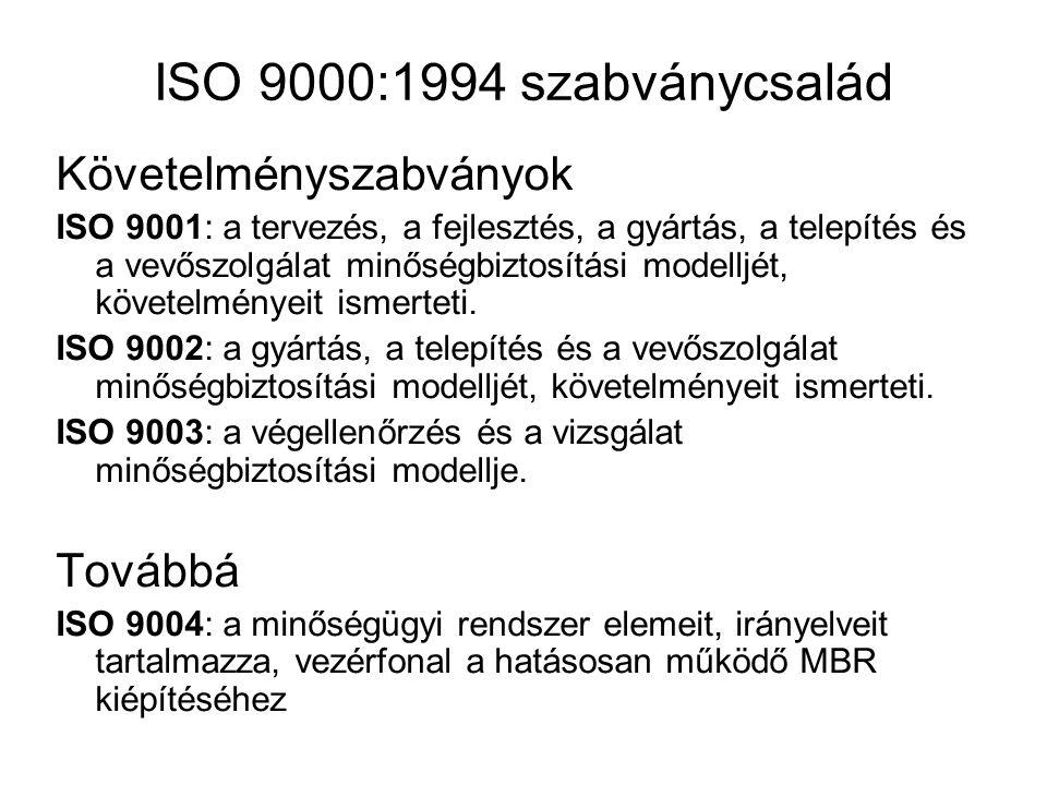 ISO 9000:1994 szabványcsalád Követelményszabványok ISO 9001: a tervezés, a fejlesztés, a gyártás, a telepítés és a vevőszolgálat minőségbiztosítási modelljét, követelményeit ismerteti.