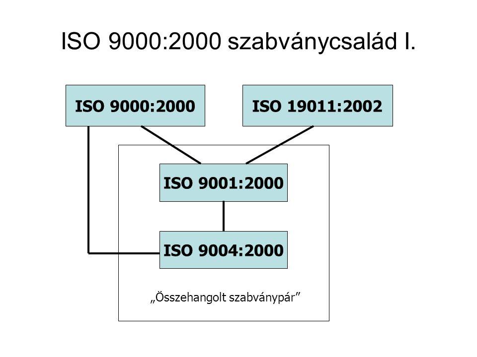 ISO 9000:2000 szabványcsalád I.
