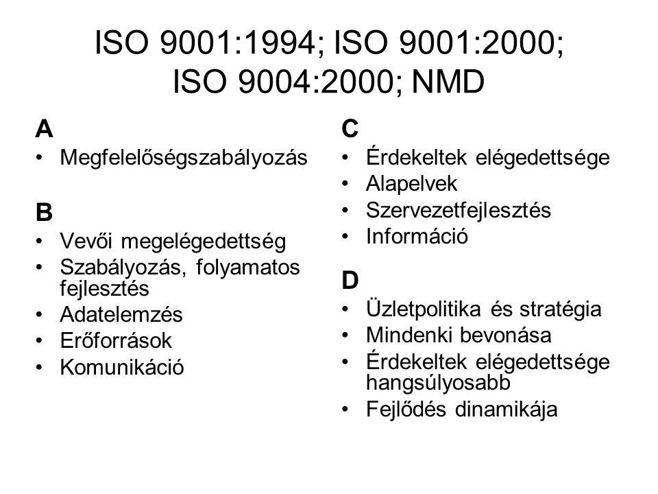 ISO 9001:1994; ISO 9001:2000; ISO 9004:2000; NMD A Megfelelőségszabályozás B Vevői megelégedettség Szabályozás, folyamatos fejlesztés Adatelemzés Erőforrások Komunikáció C Érdekeltek elégedettsége Alapelvek Szervezetfejlesztés Információ D Üzletpolitika és stratégia Mindenki bevonása Érdekeltek elégedettsége hangsúlyosabb Fejlődés dinamikája