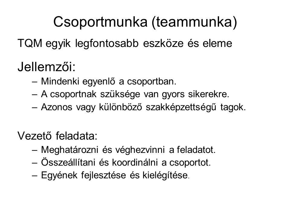 Csoportmunka (teammunka) TQM egyik legfontosabb eszköze és eleme Jellemzői: –Mindenki egyenlő a csoportban.