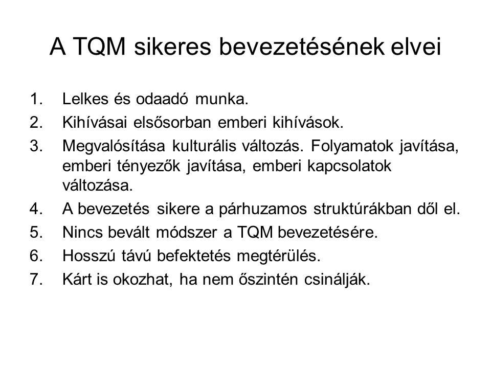 A TQM sikeres bevezetésének elvei 1.Lelkes és odaadó munka.