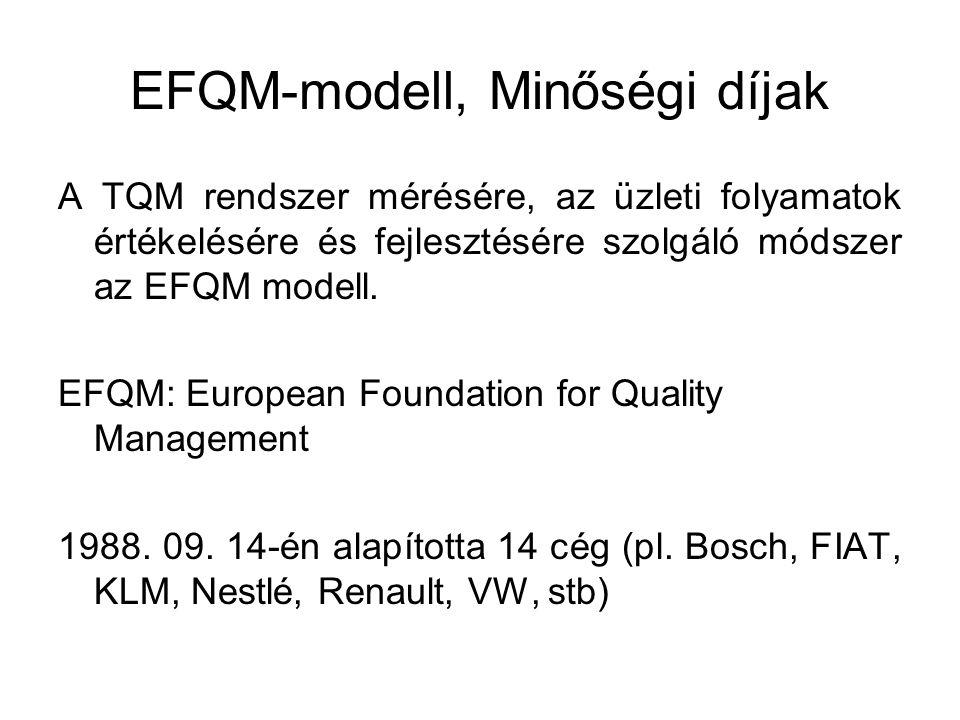 EFQM-modell, Minőségi díjak A TQM rendszer mérésére, az üzleti folyamatok értékelésére és fejlesztésére szolgáló módszer az EFQM modell.