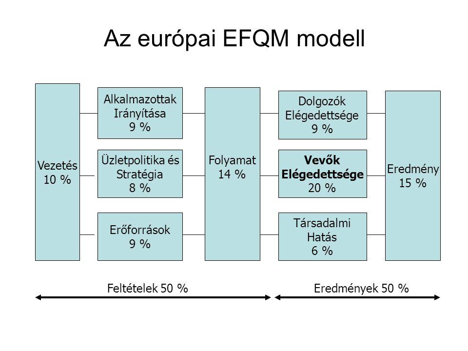 Az európai EFQM modell Alkalmazottak Irányítása 9 % Üzletpolitika és Stratégia 8 % Erőforrások 9 % Dolgozók Elégedettsége 9 % Vevők Elégedettsége 20 % Társadalmi Hatás 6 % Vezetés 10 % Folyamat 14 % Eredmény 15 % Feltételek 50 %Eredmények 50 %