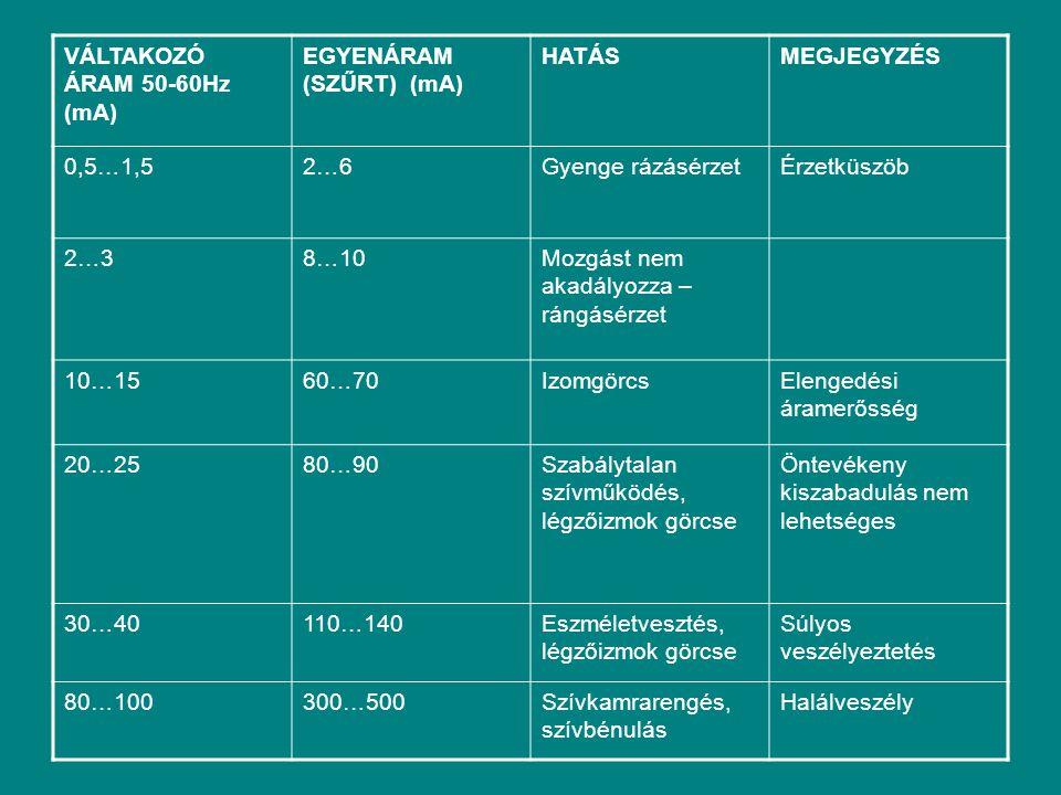 VÁLTAKOZÓ ÁRAM 50-60Hz (mA) EGYENÁRAM (SZŰRT) (mA) HATÁSMEGJEGYZÉS 0,5…1,52…6Gyenge rázásérzetÉrzetküszöb 2…38…10Mozgást nem akadályozza – rángásérzet
