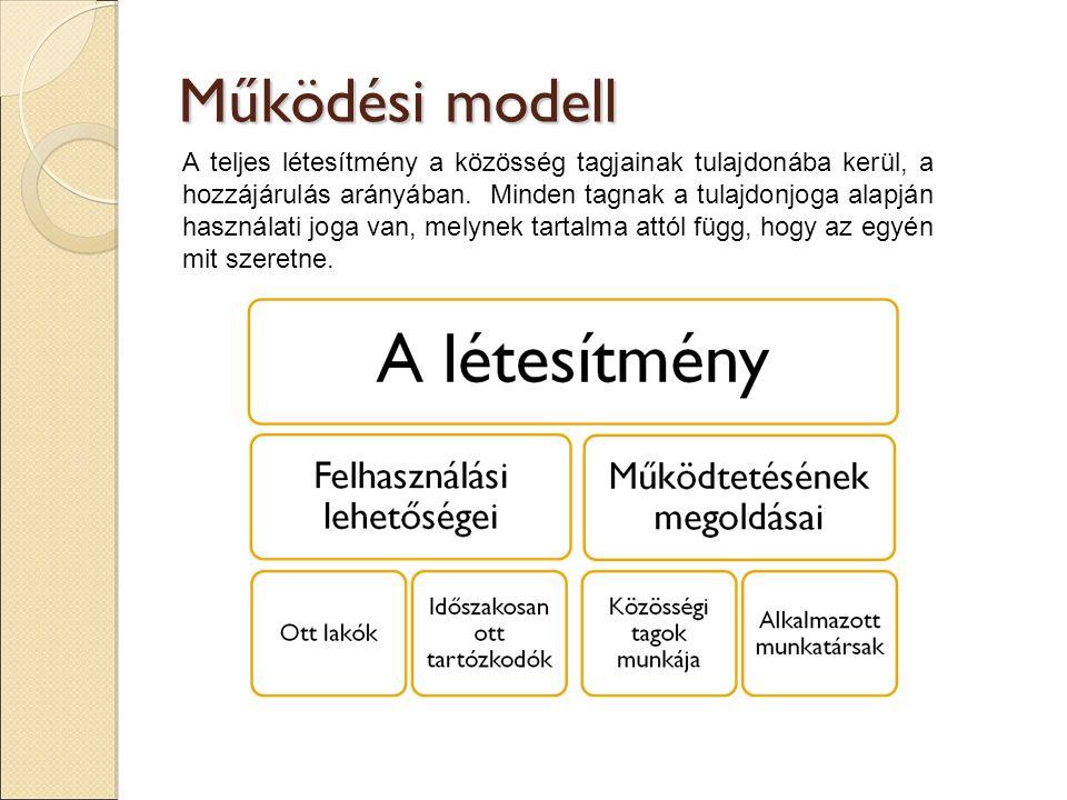 Működési modell A teljes létesítmény a közösség tagjainak tulajdonába kerül, a hozzájárulás arányában.