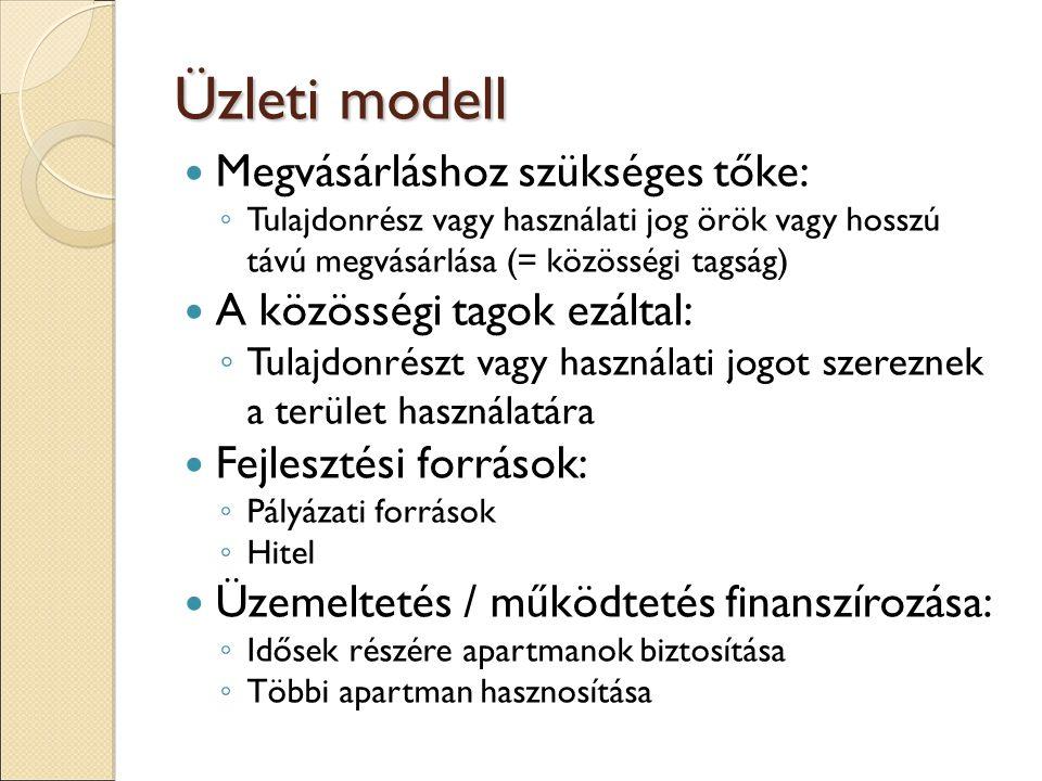 Üzleti modell Megvásárláshoz szükséges tőke: ◦ Tulajdonrész vagy használati jog örök vagy hosszú távú megvásárlása (= közösségi tagság) A közösségi tagok ezáltal: ◦ Tulajdonrészt vagy használati jogot szereznek a terület használatára Fejlesztési források: ◦ Pályázati források ◦ Hitel Üzemeltetés / működtetés finanszírozása: ◦ Idősek részére apartmanok biztosítása ◦ Többi apartman hasznosítása