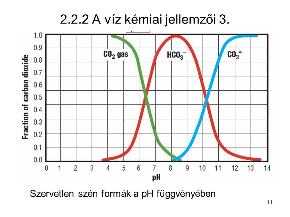 11 2.2.2 A víz kémiai jellemzői 3. Szervetlen szén formák a pH függvényében