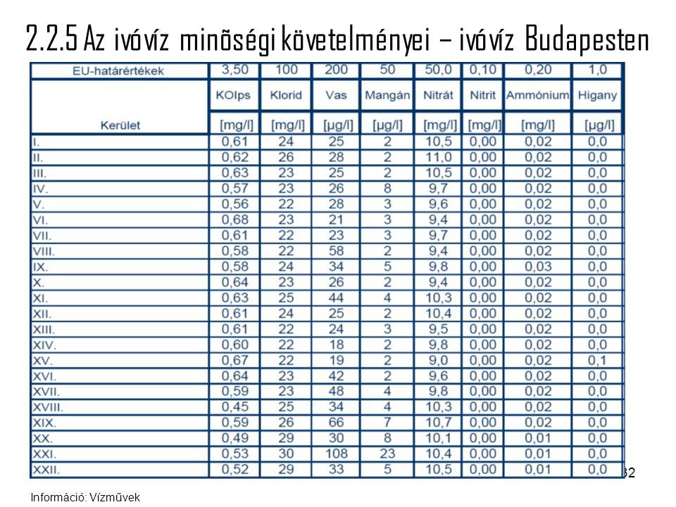 32 2.2.5 Az ivóvíz minõségi követelményei – ivóvíz Budapesten Információ: Vízművek