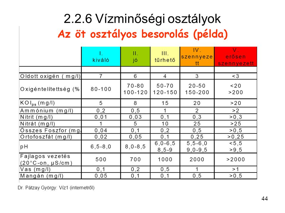 44 Dr. Pátzay György: Víz1 (internetről) 2.2.6 Vízminőségi osztályok