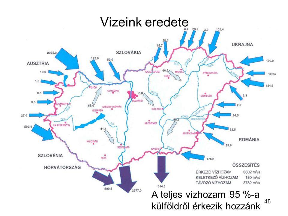 45 Vizeink eredete A teljes vízhozam 95 %-a külföldről érkezik hozzánk