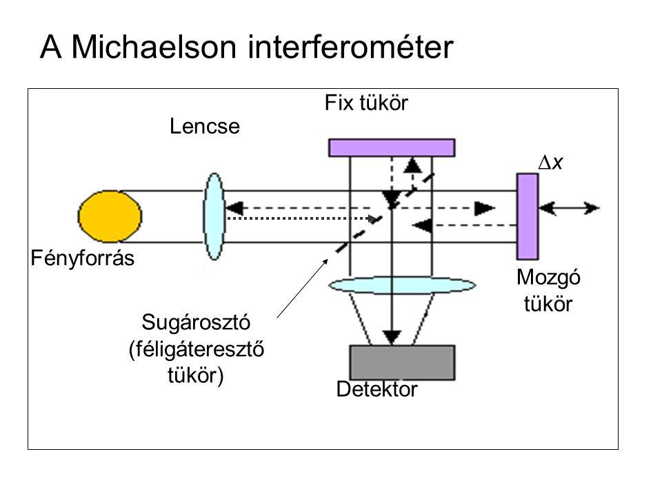 A Michaelson interferométer Detektor Lencse Fényforrás Fix tükör Mozgó tükör xx Sugárosztó (féligáteresztő tükör)
