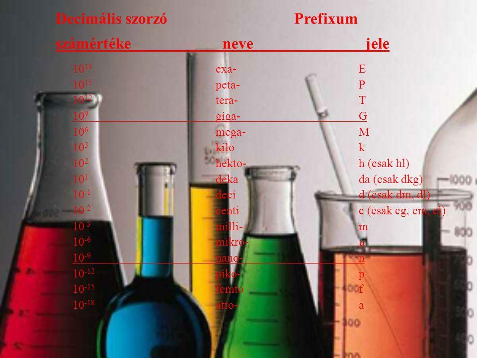 Decimális szorzóPrefixum számértéke neve jele 10 18 exa-E 10 15 peta-P 10 12 tera-T 10 9 giga-G 10 6 mega-M 10 3 kilok 10 2 hekto-h (csak hl) 10 1 dekada (csak dkg) 10 -1 decid (csak dm, dl) 10 -2 centic (csak cg, cm, cl) 10 -3 milli-m 10 -6 mikro-μ 10 -9 nano-n 10 -12 piko-p 10 -15 femtof 10 -18 atto-a