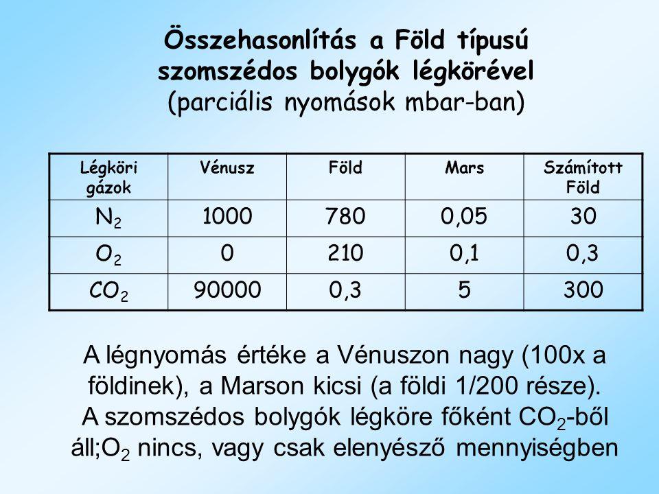 Összehasonlítás a Föld típusú szomszédos bolygók légkörével (parciális nyomások mbar-ban) Légköri gázok VénuszFöldMarsSzámított Föld N2N2 10007800,053