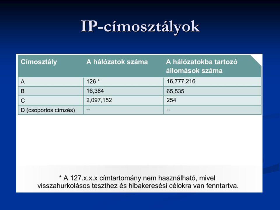 IP-címosztályok