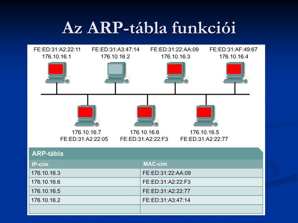 Az ARP-tábla funkciói