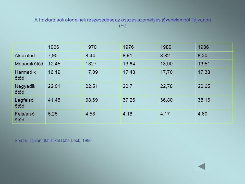 A háztartások ötödeinek részesedése az összes személyes jövedelemből Tajvanon (%) 19661970197619801986 Alsó ötöd7,908,448,918,828,30 Második ötöd12,45