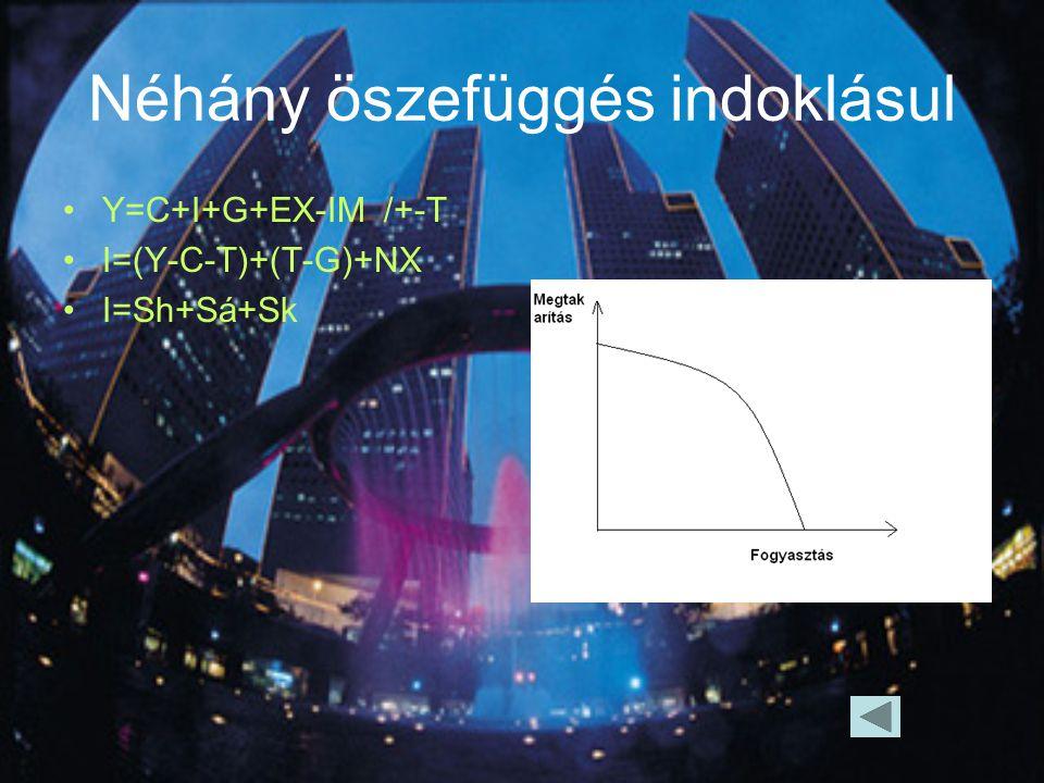 Néhány öszefüggés indoklásul Y=C+I+G+EX-IM /+-T I=(Y-C-T)+(T-G)+NX I=Sh+Sá+Sk