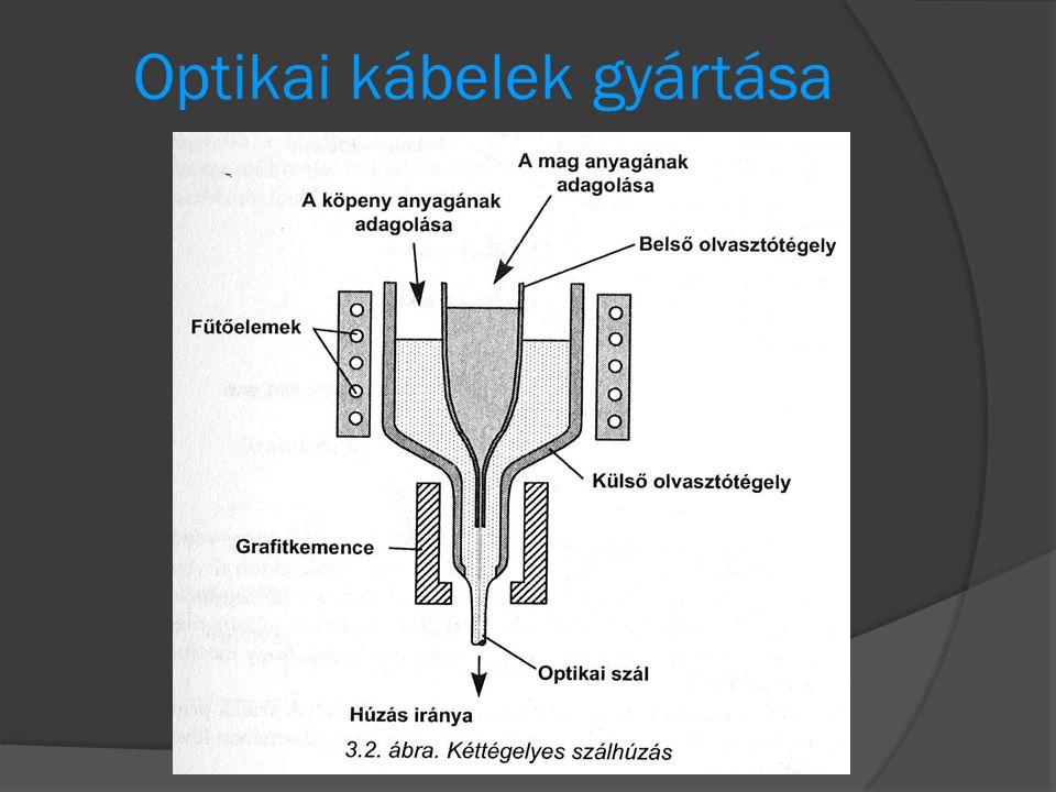 Optikai kábelek gyártása