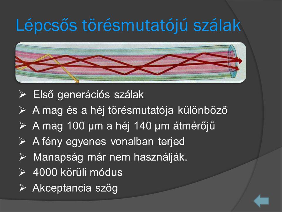 Lépcsős törésmutatójú szálak  Első generációs szálak  A mag és a héj törésmutatója különböző  A mag 100 µm a héj 140 µm átmérőjű  A fény egyenes vonalban terjed  Manapság már nem használják.