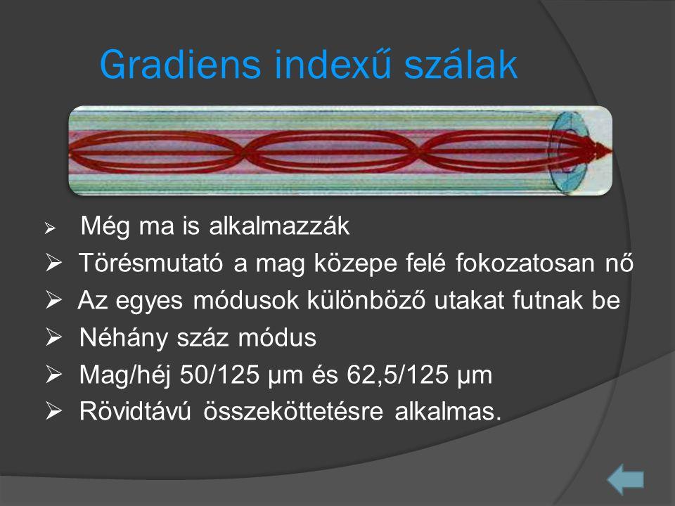 Gradiens indexű szálak  Még ma is alkalmazzák  Törésmutató a mag közepe felé fokozatosan nő  Az egyes módusok különböző utakat futnak be  Néhány száz módus  Mag/héj 50/125 µm és 62,5/125 µm  Rövidtávú összeköttetésre alkalmas.