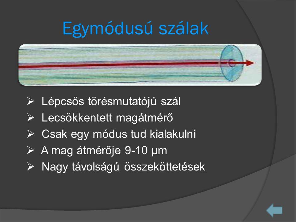 Egymódusú szálak  Lépcsős törésmutatójú szál  Lecsökkentett magátmérő  Csak egy módus tud kialakulni  A mag átmérője 9-10 µm  Nagy távolságú összeköttetések