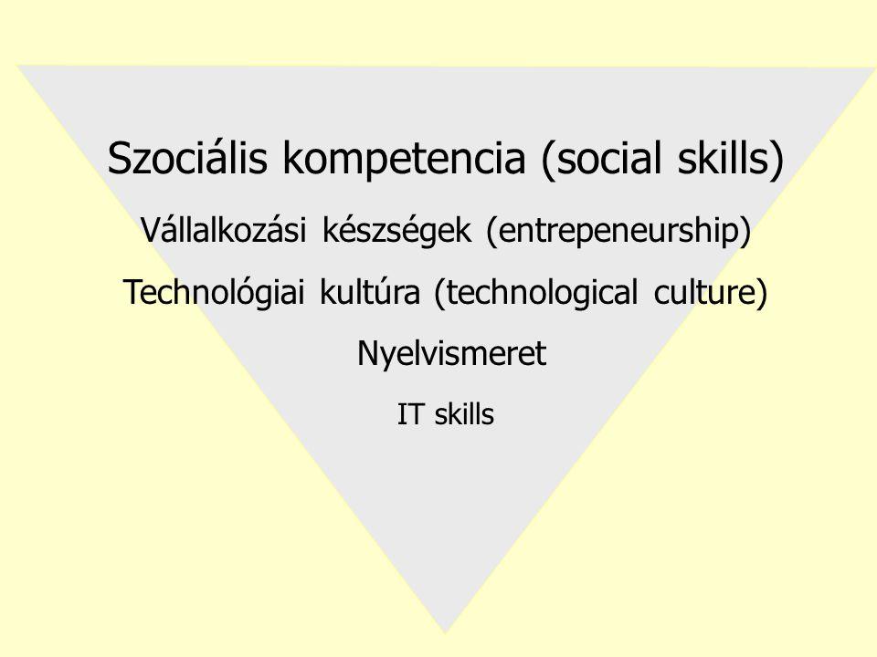 Szociális kompetencia (social skills) Vállalkozási készségek (entrepeneurship) Technológiai kultúra (technological culture) Nyelvismeret IT skills