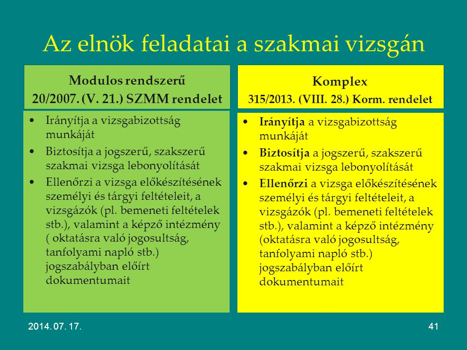 Felkészülés a komplex vizsgára Kapcsolatfelvétel Egyeztetés (időpontok, helyszín, kérelmek stb.) Gyakorlati feladatok elbírálása Gyakorlati helyszínről, személyi-tárgyi feltételekről tájékozódás Lebonyolítási rend egyeztetése 2014.