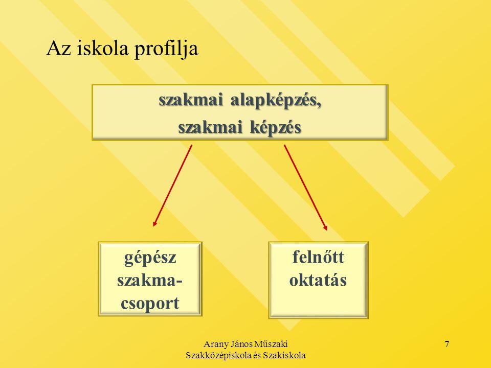 Arany János Műszaki Szakközépiskola és Szakiskola 7 Az iskola profilja 7 szakmai alapképzés, szakmai képzés gépész szakma- csoport felnőtt oktatás