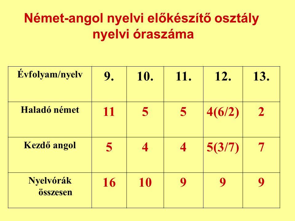 Évfolyam/nyelv 9.10.11.12.13.