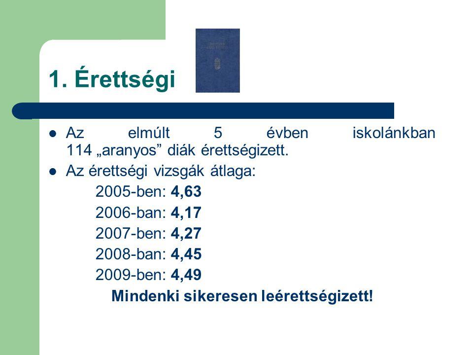 """1. Érettségi Az elmúlt 5 évben iskolánkban 114 """"aranyos"""" diák érettségizett. Az érettségi vizsgák átlaga: 2005-ben: 4,63 2006-ban: 4,17 2007-ben: 4,27"""