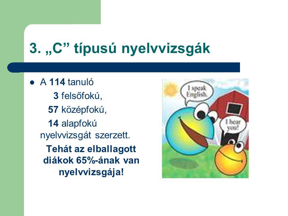 """3. """"C"""" típusú nyelvvizsgák A 114 tanuló 3 felsőfokú, 57 középfokú, 14 alapfokú nyelvvizsgát szerzett. Tehát az elballagott diákok 65%-ának van nyelvvi"""