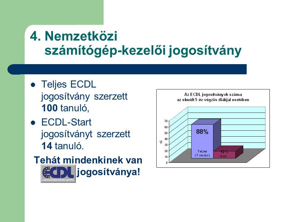 4. Nemzetközi számítógép-kezelői jogosítvány Teljes ECDL jogosítvány szerzett 100 tanuló, ECDL-Start jogosítványt szerzett 14 tanuló. Tehát mindenkine