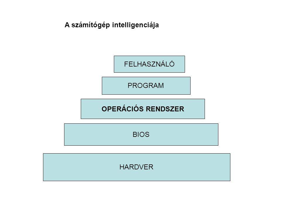 A számítógép intelligenciája HARDVER BIOS PROGRAM FELHASZNÁLÓ OPERÁCIÓS RENDSZER