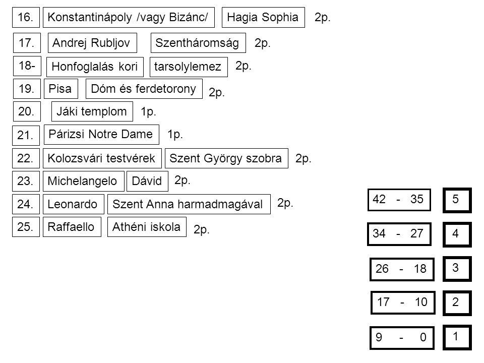 16.Konstantinápoly /vagy Bizánc/Hagia Sophia 2p. 17.Andrej RubljovSzentháromság 2p. 18- Honfoglalás koritarsolylemez 2p. 19.PisaDóm és ferdetorony 2p.
