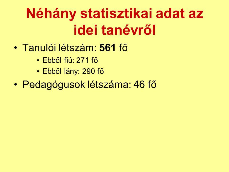 Néhány statisztikai adat az idei tanévről Tanulói létszám: 561 fő Ebből fiú: 271 fő Ebből lány: 290 fő Pedagógusok létszáma: 46 fő