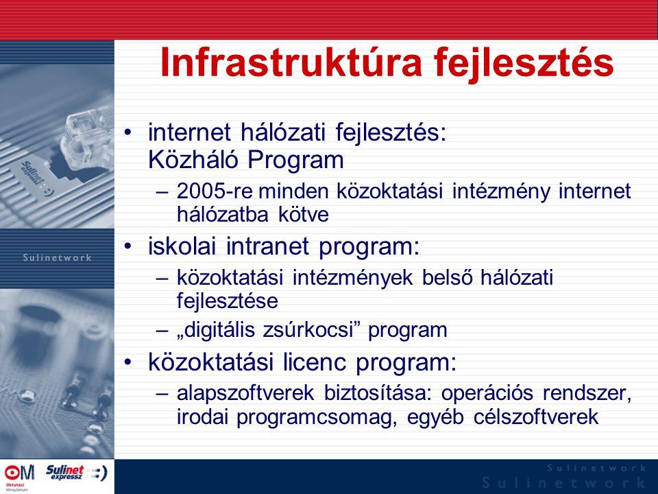 Infrastruktúra fejlesztés internet hálózati fejlesztés: Közháló Program –2005-re minden közoktatási intézmény internet hálózatba kötve iskolai intrane