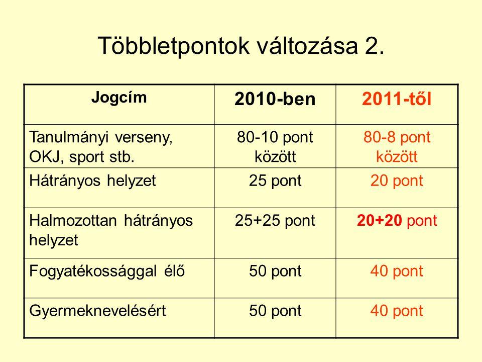 Többletpontok változása 2.Jogcím 2010-ben2011-től Tanulmányi verseny, OKJ, sport stb.
