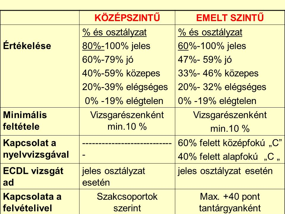 """KÖZÉPSZINTŰEMELT SZINTŰ Értékelése % és osztályzat 80%-100% jeles 60%-79% jó 40%-59% közepes 20%-39% elégséges 0% -19% elégtelen % és osztályzat 60%-100% jeles 47%- 59% jó 33%- 46% közepes 20%- 32% elégséges 0% -19% elégtelen Minimális feltétele Vizsgarészenként min.10 % Vizsgarészenként min.10 % Kapcsolat a nyelvvizsgával ---------------------------- - 60% felett középfokú """"C 40% felett alapfokú """"C """" ECDL vizsgát ad jeles osztályzat esetén Kapcsolata a felvételivel Szakcsoportok szerint Max."""