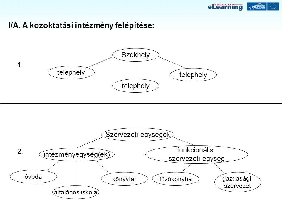 Az intézményi társulási megállapodások főbb tartalmi elemei III.