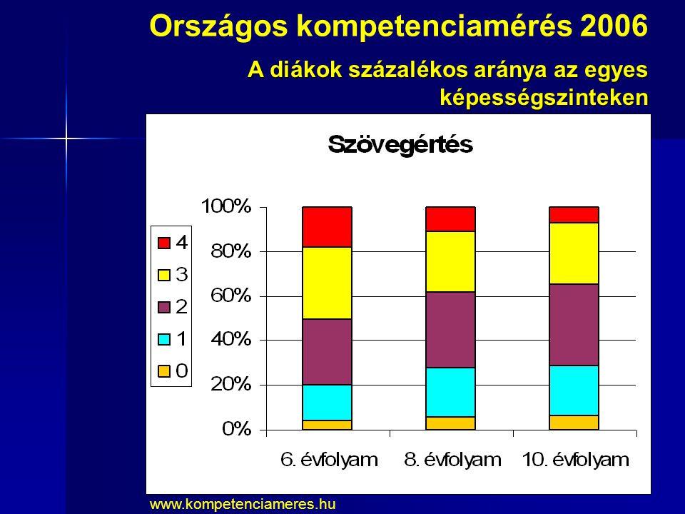 Országos kompetenciamérés 2006 A diákok százalékos aránya az egyes képességszinteken www.kompetenciameres.hu