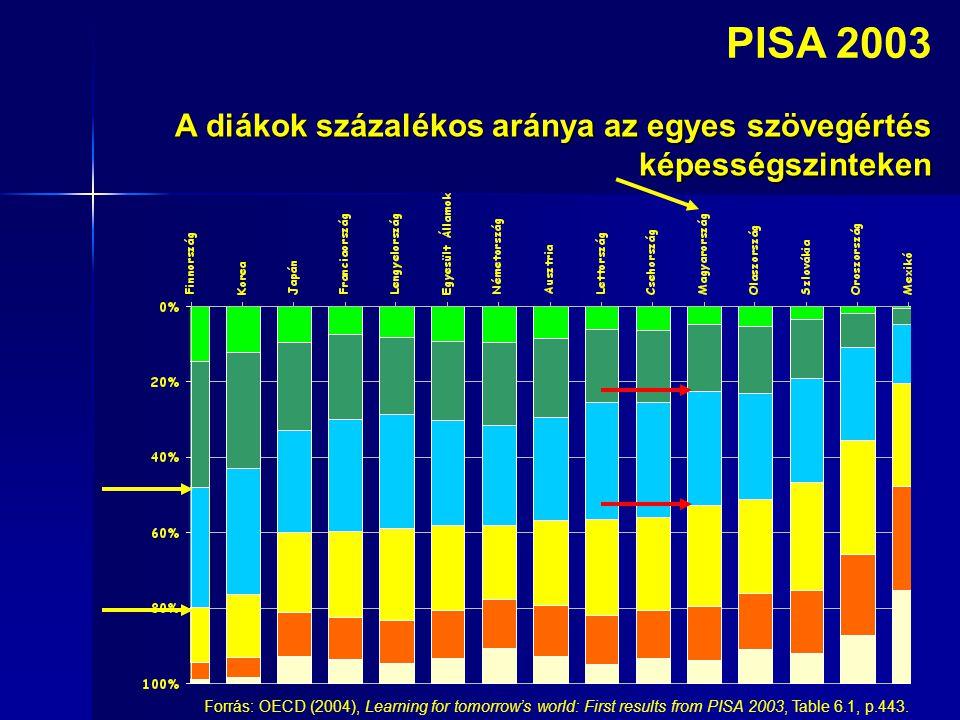 A diákok százalékos aránya az egyes szövegértés képességszinteken PISA 2003 Forrás: OECD (2004), Learning for tomorrow's world: First results from PISA 2003, Table 6.1, p.443.