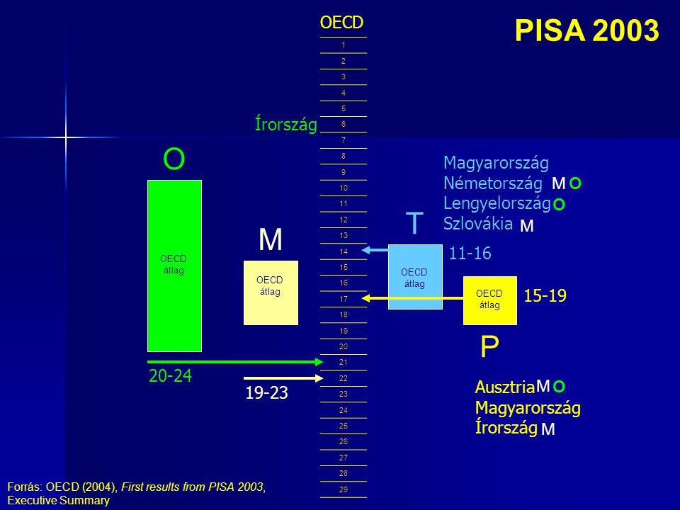 PISA 2003 1 2 3 4 5 6 7 8 9 10 11 12 13 14 15 16 17 18 19 20 21 22 23 24 25 26 27 28 29 OECD átlag M O OECD 20-24 19-23 11-16 T OECD átlag P 15-19 Magyarország Németország Lengyelország Szlovákia M M O O Ausztria Magyarország Írország M M O Írország Forrás: OECD (2004), First results from PISA 2003, Executive Summary