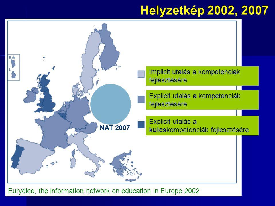 Helyzetkép 2002, 2007 Implicit utalás a kompetenciák fejlesztésére Explicit utalás a kompetenciák fejlesztésére Explicit utalás a kulcskompetenciák fejlesztésére Eurydice, the information network on education in Europe 2002 NAT 2007