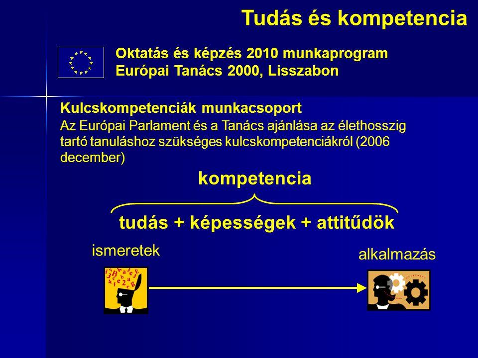 Oktatás és képzés 2010 munkaprogram Európai Tanács 2000, Lisszabon Tudás és kompetencia Kulcskompetenciák munkacsoport Az Európai Parlament és a Tanács ajánlása az élethosszig tartó tanuláshoz szükséges kulcskompetenciákról (2006 december) tudás + képességek + attitűdök ismeretek alkalmazás kompetencia
