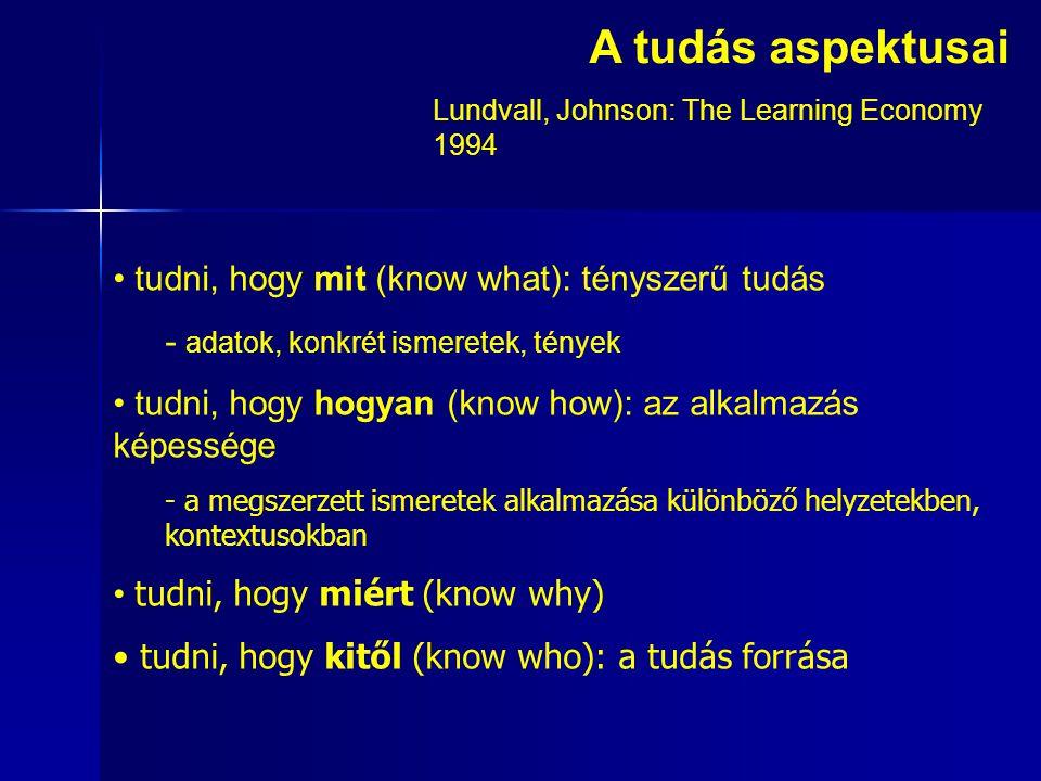 A tudás aspektusai tudni, hogy mit (know what): tényszerű tudás - adatok, konkrét ismeretek, tények tudni, hogy hogyan (know how): az alkalmazás képessége - a megszerzett ismeretek alkalmazása különböző helyzetekben, kontextusokban tudni, hogy miért (know why) tudni, hogy kitől (know who): a tudás forrása Lundvall, Johnson: The Learning Economy 1994