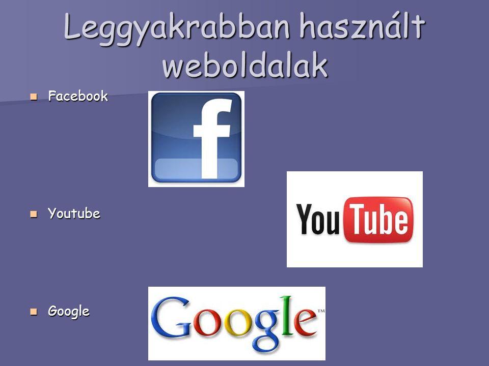 Leggyakrabban használt weboldalak Facebook Facebook Youtube Youtube Google Google