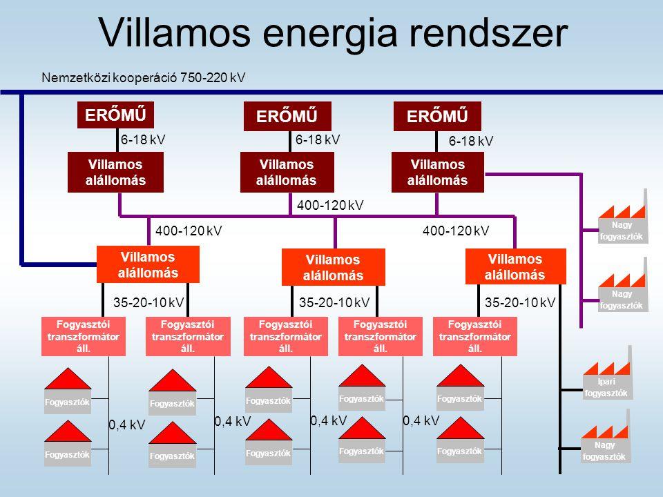 Villamos energia rendszer ERŐMŰ Villamos alállomás Nemzetközi kooperáció 750-220 kV 400-120 kV 35-20-10 kV Fogyasztói transzformátor áll.